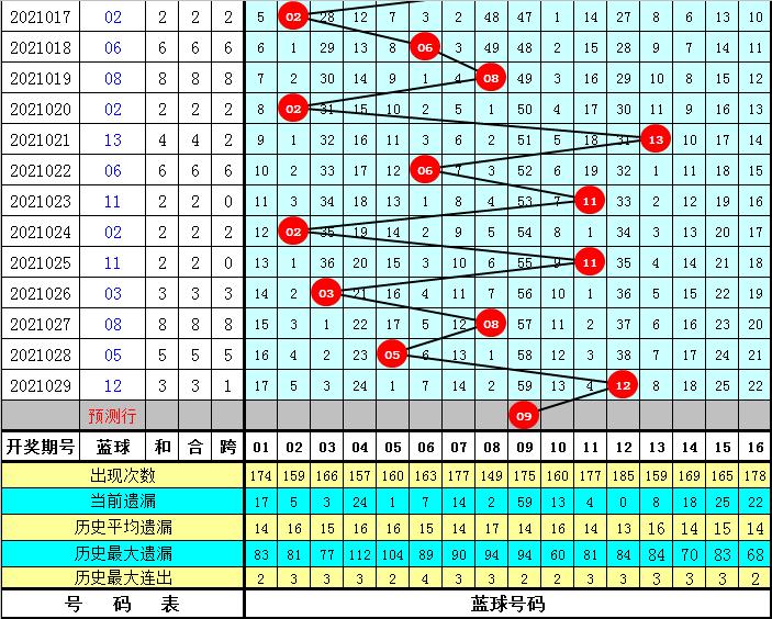 龙山双色球2021030期:红球胆码推荐