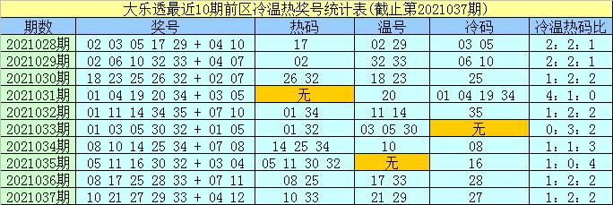 孟浩然038期大乐透预测奖号:前区缩水小复式