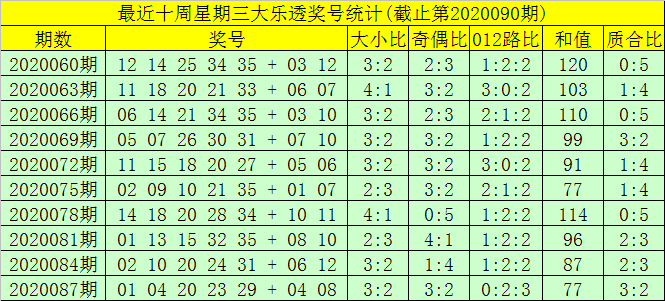 Lotto 29.04.20