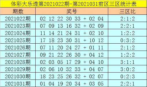 强哥大乐透032期:前区三区比推荐